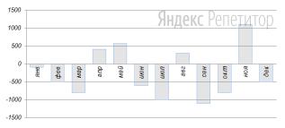 На диаграмме показаны результаты его наблюдений за ... год. По горизонтальной оси откладываются месяцы, по вертикальной — разница между пенсией и расходами в рублях.
