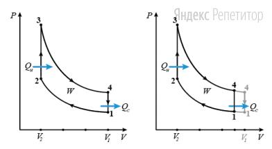 На диаграмме в осях ... представлен идеальный цикл Отто. (Цикл Отто состоит из четырёх этапов — адиабатического сжатия ... изохорного нагревания ... адиабатического расширения ... и изохорного охлаждения ...).