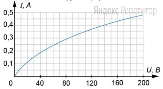 На рисунке изображена зависимость силы тока через лампу накаливания от приложенного к ней напряжения.