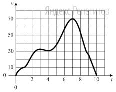 На графике показано изменение скорости движения автомобиля в зависимости от времени. На оси абсцисс отмечается время движения в часах, на оси ординат — скорость в километрах в час.