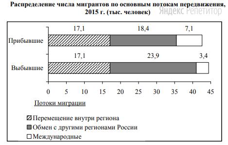 Используя данные диаграммы, определите величину миграционного прироста населения Тверской области в ... г.