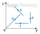 На рисунке изображены графики процессов изменения состояния идеального газа.