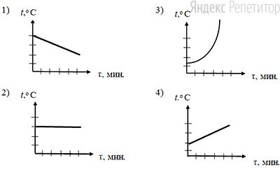 Какой из графиков зависимости температуры ... от времени ... соответствует нагреванию жидкости определённой массы при неизменной мощности нагревателя?