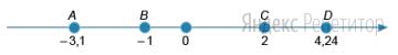 На числовой прямой отмечены точки ... и ...