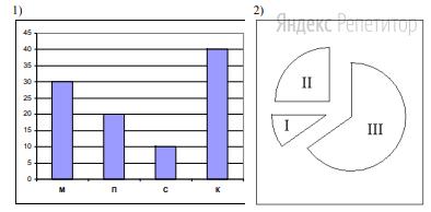 Торговое предприятие владеет тремя магазинами (I, II и III), каждый из которых реализует периферийные компьютерные устройства: мониторы (М), принтеры (П), сканеры (С) или клавиатуры (К). На диаграмме 1 показано количество проданных товаров каждого вида за месяц. На диаграмме 2 показано, как за тот же период соотносятся продажи товаров (в штуках) в трех магазинах предприятия.