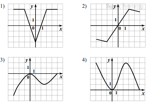 На одном из рисунков изображен график чётной функции.