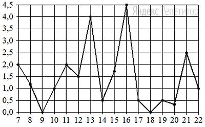 На рисунке жирными точками показано суточное количество осадков, выпадавших в Мурманске с ... по ... ноября ... года. По горизонтали указываются числа месяца, по вертикали — количество осадков, выпавших в соответствующий день, в миллиметрах. Для наглядности жирные точки на рисунке соединены линией.