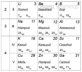 На рисунке представлен фрагмент Периодической системы элементов Д. И. Менделеева. Под названием каждого элемента приведены массовые числа его основных стабильных изотопов. При этом нижний индекс около массового числа указывает (в процентах) распространённость изотопа в природе.