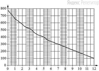 На графике изображена зависимость атмосферного давления от высоты над уровнем моря. На горизонтальной оси отмечена высота над уровнем моря в километрах, на вертикальной — давление в миллиметрах ртутного столба.