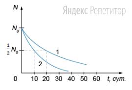 На рисунке показаны графики зависимости числа радиоактивных ядер для двух элементов от времени.