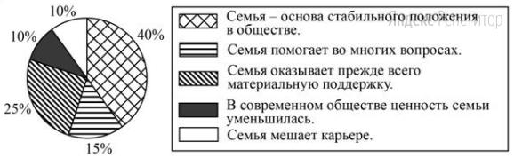 В ходе социологического опроса граждан страны Z им был задан вопрос: «Каково значение семьи в жизни человека?». Результаты опроса (в процентах от числа опрошенных) представлены в виде диаграммы.