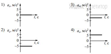 Какой из указанных ниже графиков совпадает с графиком зависимости от времени проекции ускорения этого тела ... в интервале времени от 6 с до 10 с?