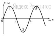 На рисунке показан профиль бегущей волны в некоторый момент времени.