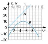 Два тела ... и ... двигались по прямой, вдоль которой направлена ось ... На рисунке приведены графики зависимости координаты этих тел от времени.