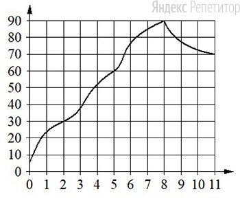 На горизонтальной оси отмечено время в минутах, прошедшее с момента запуска двигателя, на вертикальной оси — температура двигателя в градусах Цельсия.
