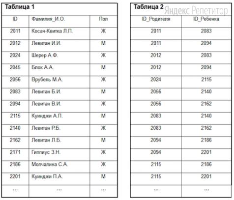 В фрагменте базы данных представлены сведения о родственных отношениях.