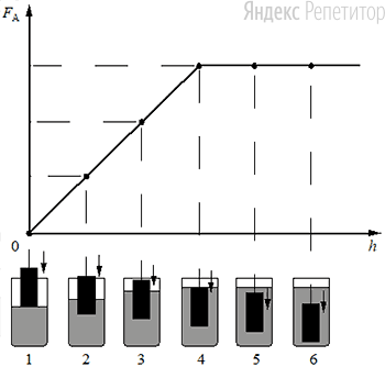 Ученик провёл эксперимент по изучению выталкивающей силы, действующей на цилиндр по мере его погружения в жидкость. На рисунке представлен график зависимости силы Архимеда от глубины ... погружения нижнего торца цилиндра в жидкость (см. рисунок).