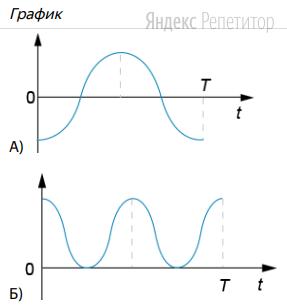 На графиках А и Б показано изменение физических величин со временем, характеризующих движение груза.