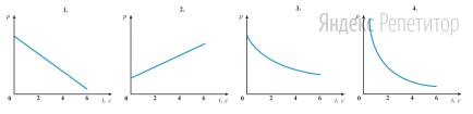 Какой из приведенных ниже графиков соответствует зависимости давления этого газа от времени?