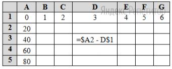 В определённые ячейки электронной таблицы записаны числа, как показано на рисунке.