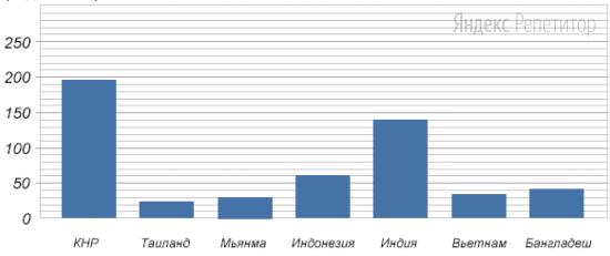 На диаграмме показаны страны — лидеры на мировом рынке продажи риса по состоянию на ... год. По вертикальной оси откладывается количество проданного риса в миллионах тонн.