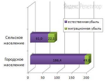 Используя данные диаграммы, определите общую убыль населения Пермского края за период с ... по ... год, в тыс. чел.
