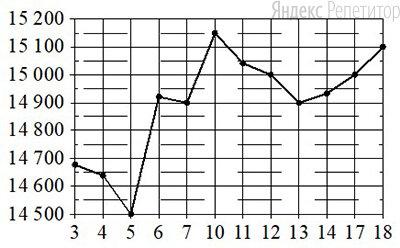 По горизонтали указаны числа месяца, по вертикали — цена олова в долларах США за тонну. Для наглядности жирные точки на рисунке соединены линиями.