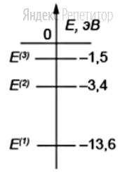 Схема низших энергетических уровней атома водорода имеет вид, изображённый на рисунке.