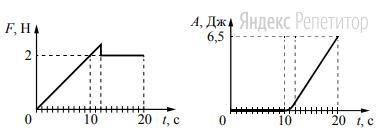 На шероховатой поверхности лежит брусок массой 1 кг. На него начинает действовать горизонтальная сила ... направленная вдоль поверхности и зависящая от времени так, как показано на графике слева. Зависимость работы этой силы от времени представлена на графике справа.