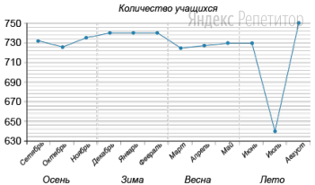 На рисунке показано количество учащихся, записанных в городской центр творчества с сентября ... года по август ... года. По горизонтали указаны месяцы, по вертикали — количество учащихся (в чел.). Для наглядности точки соединены линиями.