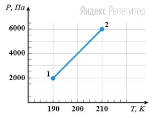 Некоторое количество идеального газа перевели из состояния ... в состояние ... (см. график).
