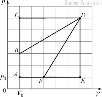 На ...-диаграмме изображены циклические процессы, совершаемые идеальным газом в количестве ... моль.