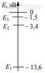 На рисунке представлены несколько самых нижних уровней энергии атома водорода.