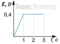 По П-образному проводнику, находящемуся в однородном магнитном поле, перпендикулярном плоскости проводника, скользит проводящая перемычка. На графике приведена зависимость ЭДС индукции, возникающей в перемычке при её движении в магнитном поле. Модуль индукции магнитного поля равен ... Тл, длина перемычки равна ... м.