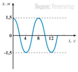 На рисунке изображен график зависимости координаты ... тела, совершающего гармонические колебания, от времени ...