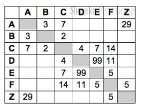 Между населёнными пунктами ... построены дороги, протяжённость которых приведена в таблице (отсутствие числа в таблице означает, что прямой дороги между пунктами нет).