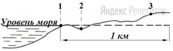 Расположите эти пункты в порядке повышения в них атмосферного давления (от наиболее низкого к наиболее высокому).