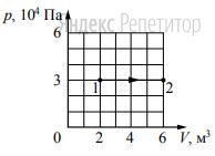 Какую работу совершает идеальный газ при переходе из состояния 1 в состояние 2 (см. рисунок)?