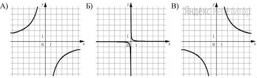 Установите соответствие между графиками функций и формулами, которые их задают.