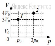 Как изменится температура газа, если он перейдет из состояния ... в состояние ... (см. рисунок)?