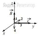 На рисунке в декартовой системе координат представлены вектор индукции ...  магнитного поля в электромагнитной волне и вектор ... скорости ее распространения.