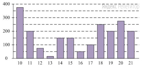 На диаграмме показано изменение стоимости акций компании в период с ... по ... февраля ... г.
