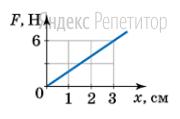 По графику зависимости модуля силы упругости ... от удлинения ... (см. рисунок) определите жесткость пружины (в Н/м).