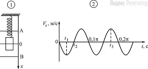 На рисунке ... изображена схема экспериментальной установки, указаны положение равновесия (...) и положения максимальных отклонений груза (... и ...). На рисунке ... изображена зависимость проекции скорости ... этого груза от времени ....