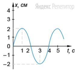 На рисунке представлен график зависимости координаты ... тела от времени ... при гармонических колебаниях вдоль оси ...