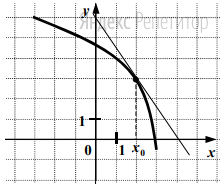На рисунке изображён график функции ... и касательная к нему в точке с абсциссой ...