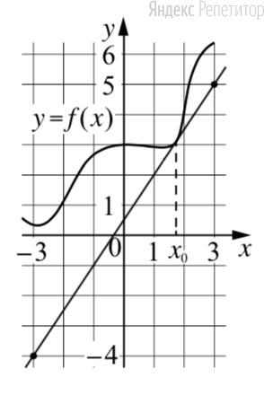 На рисунке изображены график функции ... и касательная к нему в точке с абсциссой ....