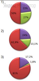 Найдите соответствие между страной (обозначено буквами) и диаграммой отраслевой структуры ВВП (обозначено цифрами).