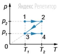 На рисунке показан график зависимости давления от абсолютной температуры газа количеством вещества ... моль при переходе из состояния ... в состояние ... при этом ...