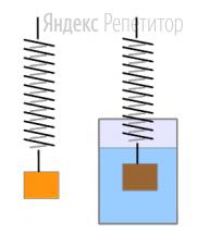 Для определения плотности неизвестного вещества воспользовались методом гидростатического взвешивания (см. рис.).